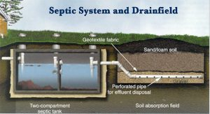septic tanks alderley edge